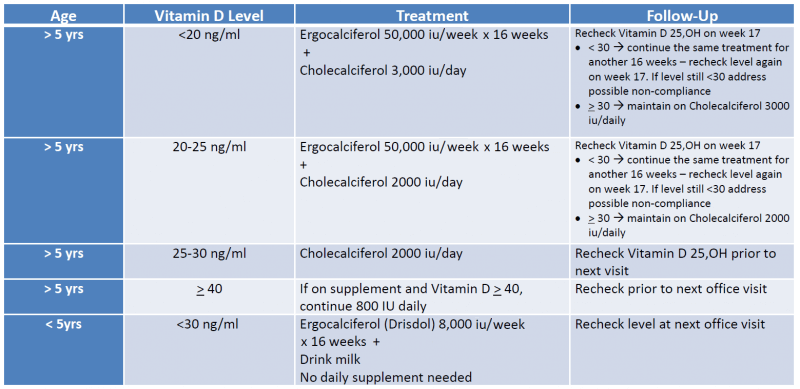 Algorithm For Treatment Of Vitamin D Deficiency Dell Children S Medical Center Of Central Texas