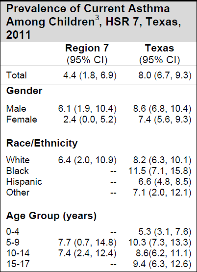 TX-Child-Asthma-Rates-2011-Region-7